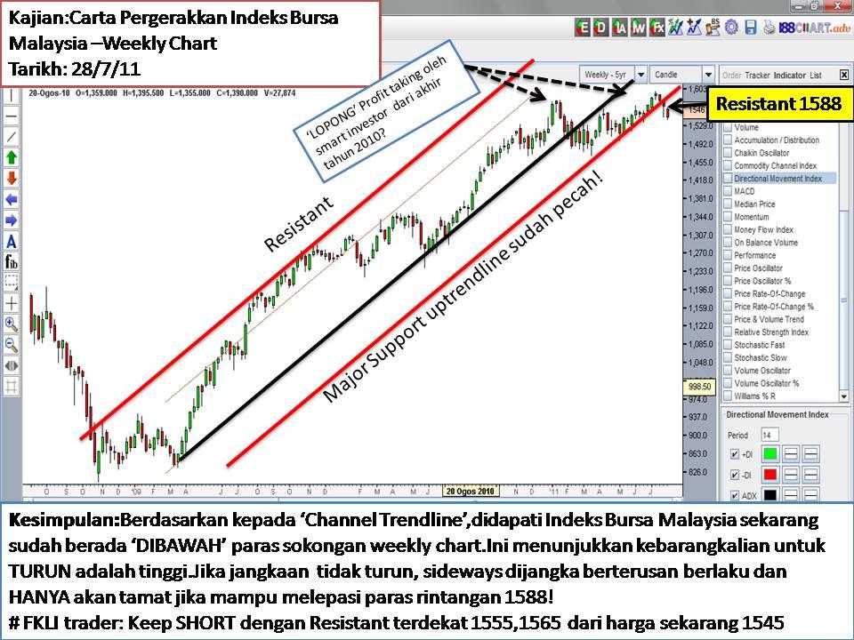 Kursus forex malaysia