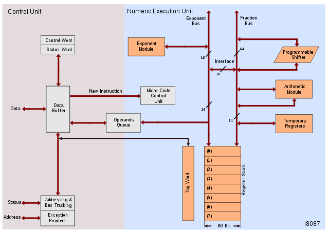 Microprocessor and microcontroller intel 8087 internal for Architecture 8085 diagram