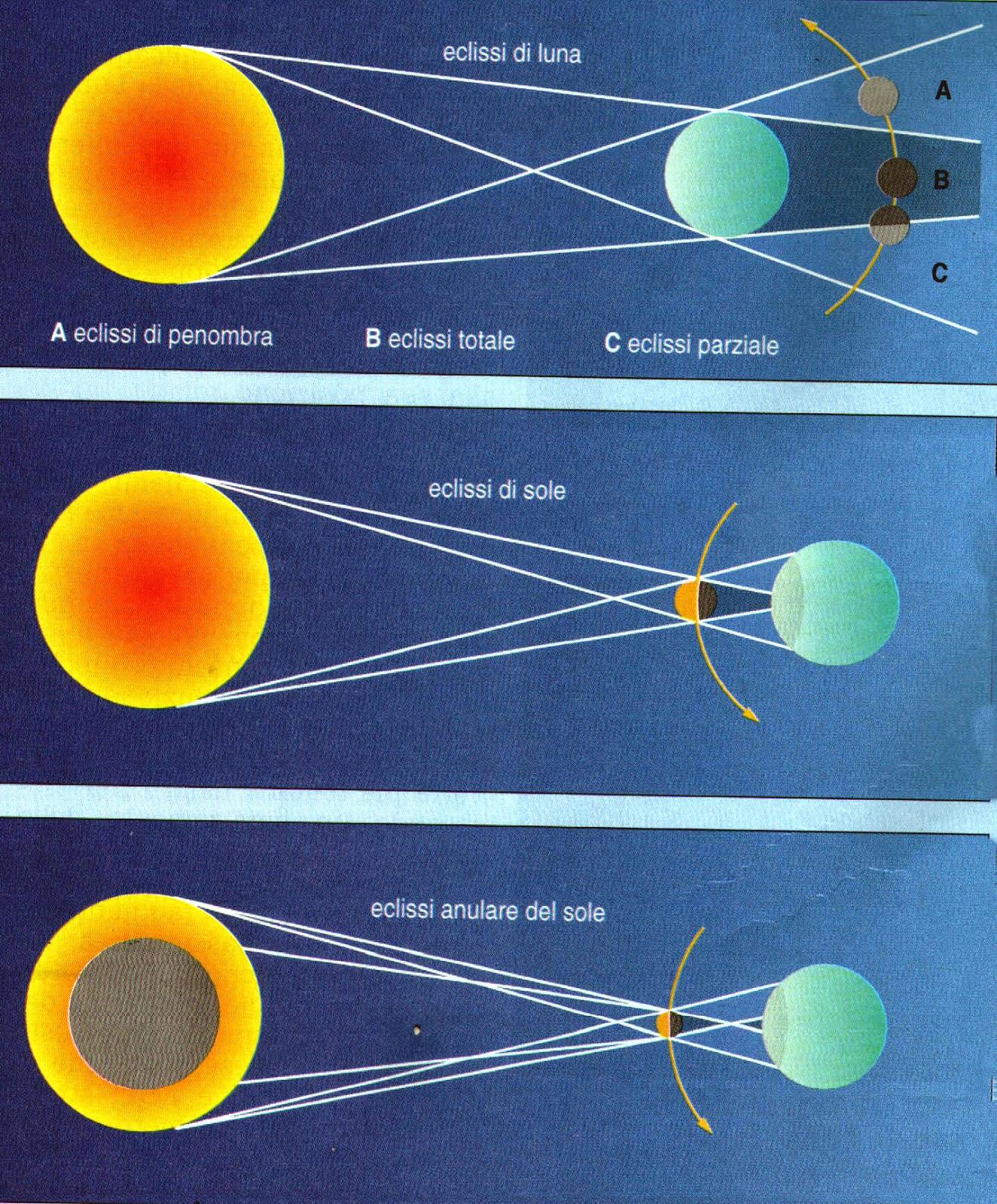 Persefone della terra la luna e il suo movimento un po for I suoi e i suoi bagni