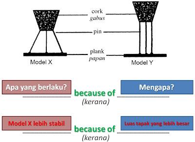 Teknik Menjawab Soalan 7 dan 8 Kertas 2 Sains PMR : Inferens