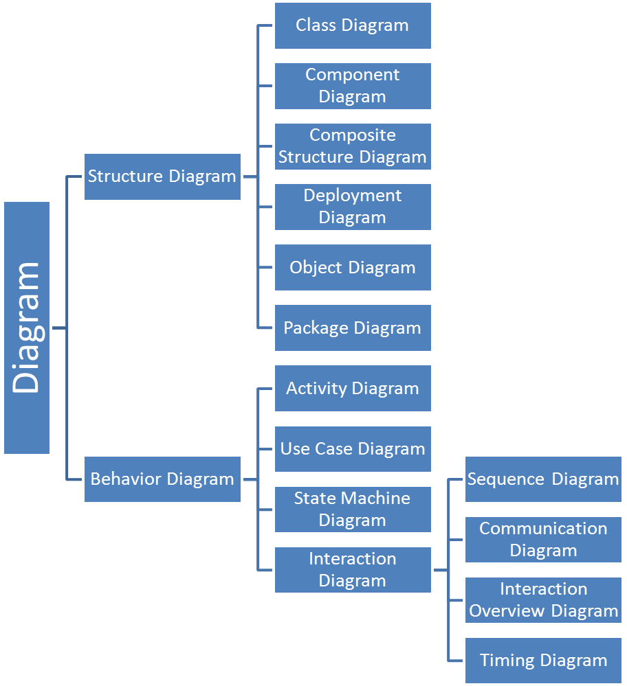 Sample codes for developer uml diagram basics classification of uml diagram types ccuart Images