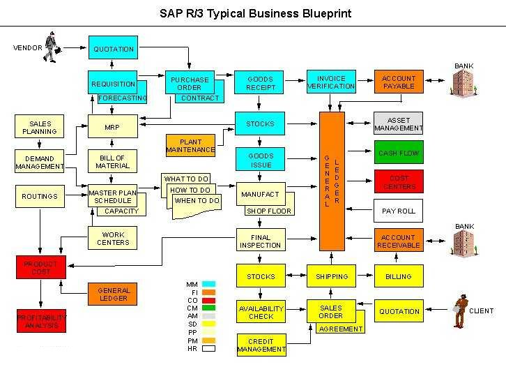 Abap tutorial free tutorial of sap materials management free tutorial of sap materials management malvernweather Choice Image