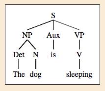 sfalingblog  spotlight on linguistic tools  syntax tree generator s  np  det the   n dog    aux is   vp  v sleeping