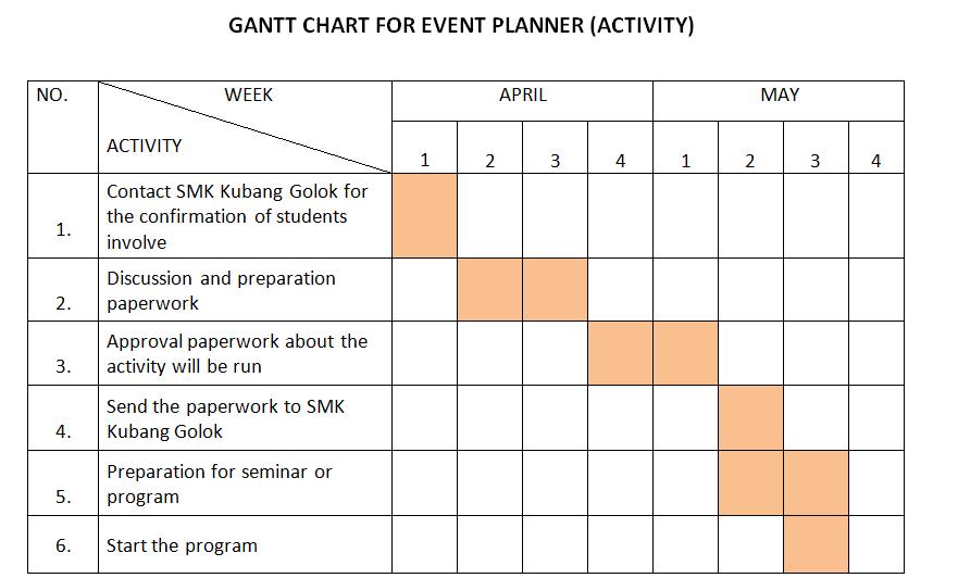 Esperanza: EVENT PLANNER - Gantt Chart