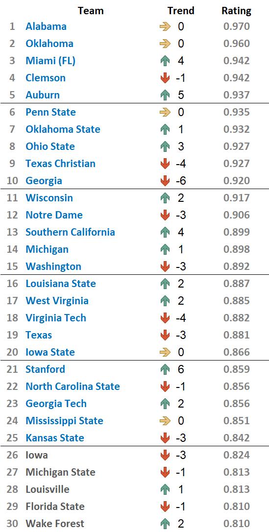 Top 25 - Week 12