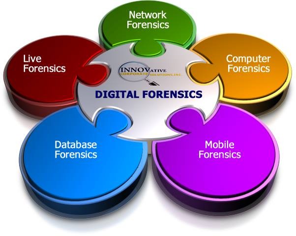 digital forensics Digital forensics (sometimes known as digital forensic science) is a branch of forensic science encompassing the recovery and investigation of material found in digital devices, often in relation to computer crime.