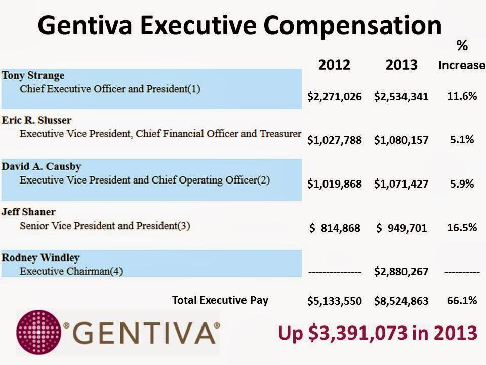gentiva senior leader pay up 661 in 2013