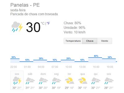 Previsão do tempo em Panelas (PE) com chuva