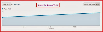 Changes Observed in Pages per Visit