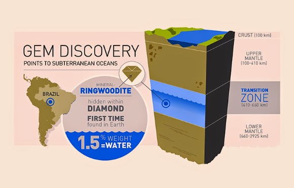 ringwoodit water su
