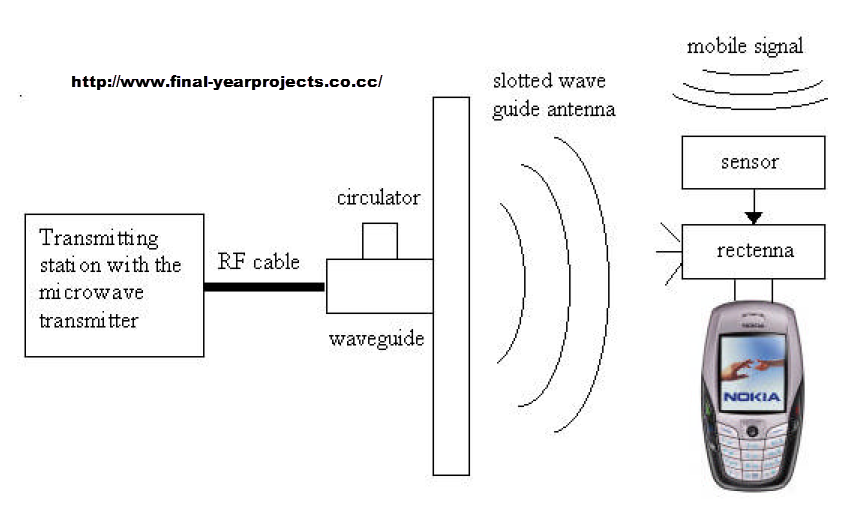 Watch furthermore Watch moreover Manual Button High Power Dc Motor Wireless Remote Controller furthermore End Times Diagram in addition An Iot Project With Esp8266. on wireless power transfer circuit diagram