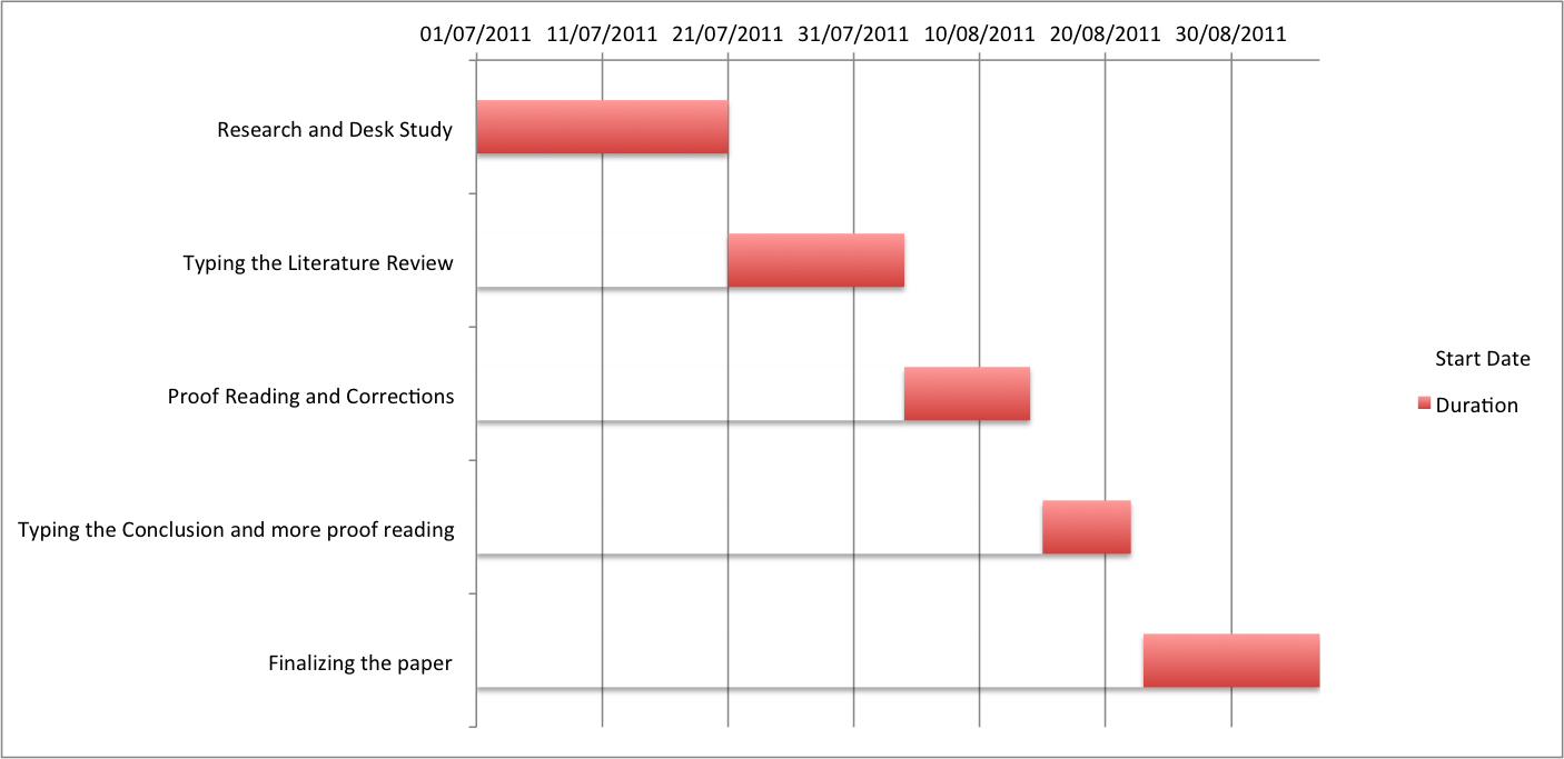 Project Schedule Thesis ( Gantt Chart)