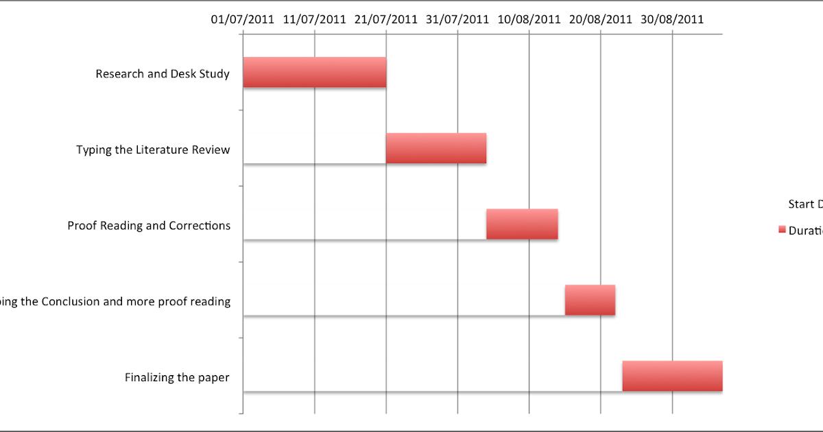 Gantt chart proposal dissertation