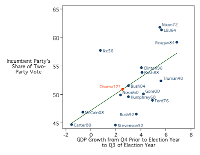 Obama+gdp+projection