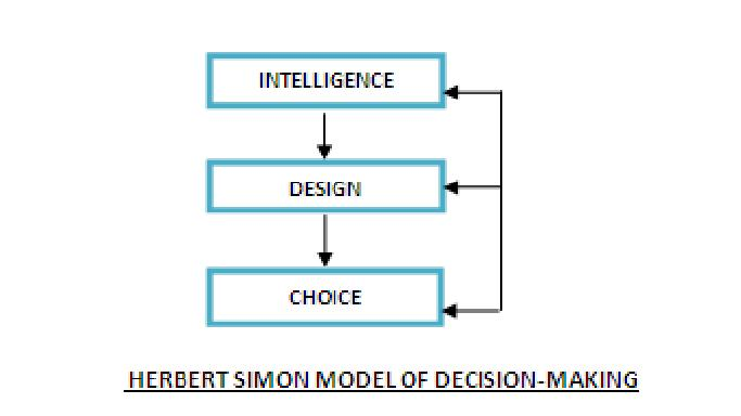 the rational model of decision making and simon s normative model Consumer behaviour theory: approaches and models consumer  decisions  consumers are viewed as rational decision makers who are only concerned.