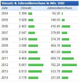 Umsatz seit 2004