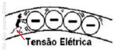 """Tensão elétrica """"empurrando"""" os elétrons dentro do fio."""