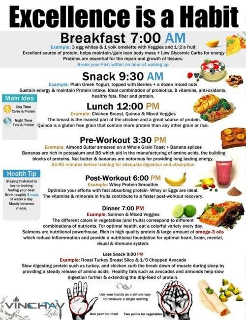 Healthy 7-Day Diet Plan