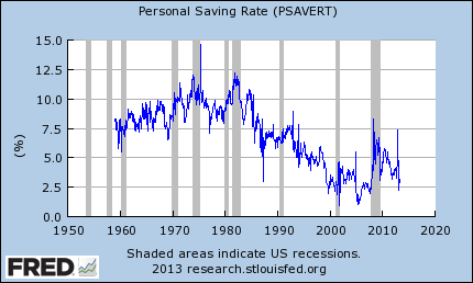 US savings rate