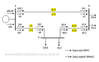 diagram-aliran-daya-3bus