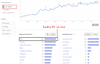 India on top in searching porn videos on Google.