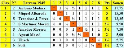 Clasificación final por puntuación del Torneo de Ajedrez de Tarrasa 1945