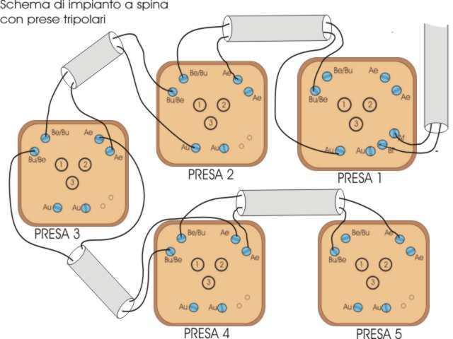 Schema Cablaggio Spina 7 Poli : Casadeltelefono impianto a spina