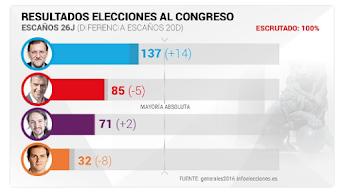ESPAÑA : ELECCIONES 2016 / 2