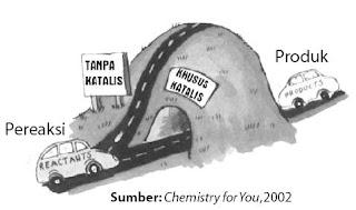 Katalis memberikan jalan alternatif sehingga reaksi dapat berlangsung lebih cepat.