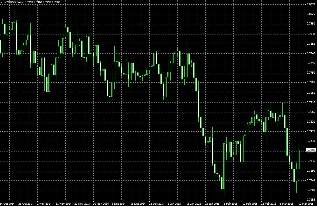 NZD USD Technical analysis