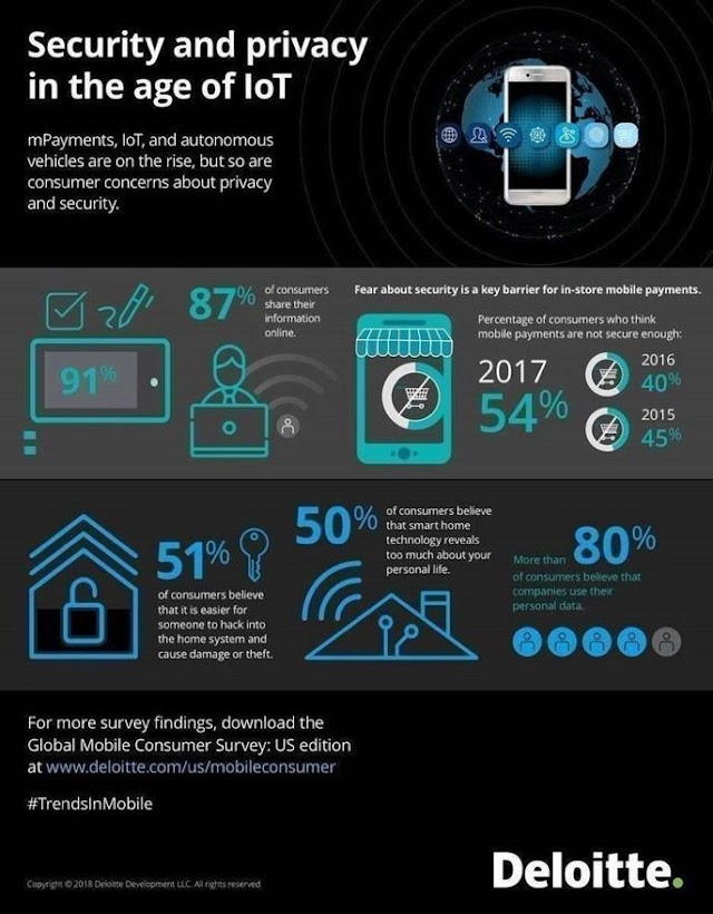 Security and privacy in the age of #IoT