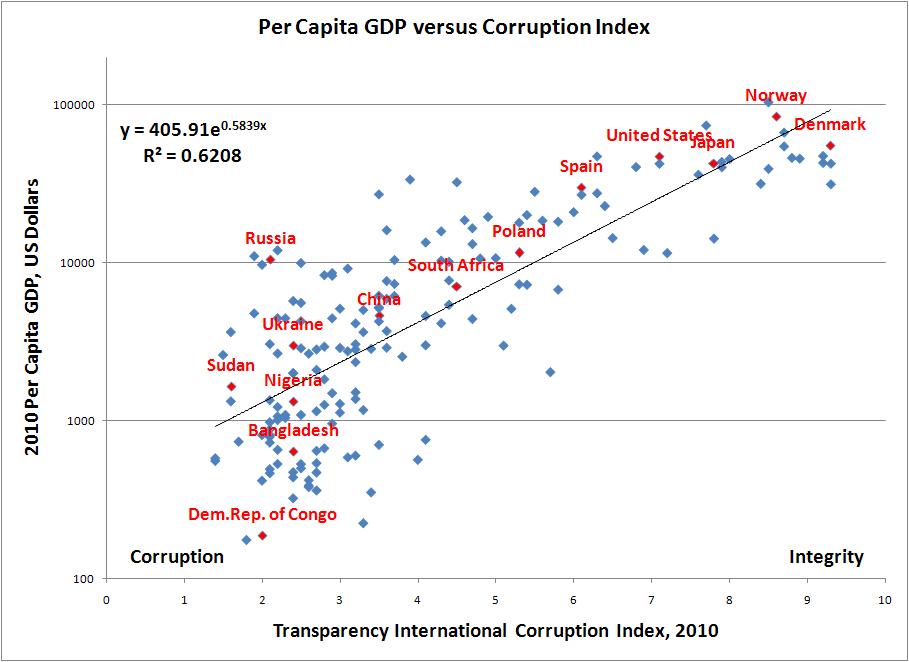 gdp per capita and corruption