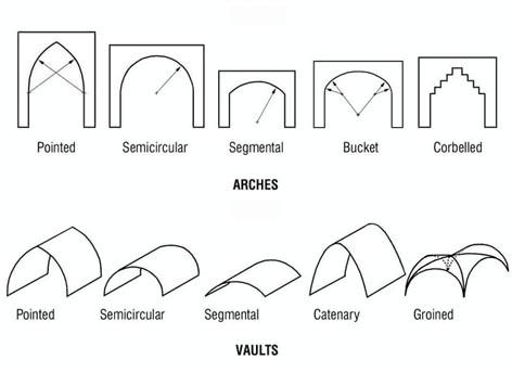 Laborat rio de arquitectura ab bodas de pedra for Types of architectural design concepts