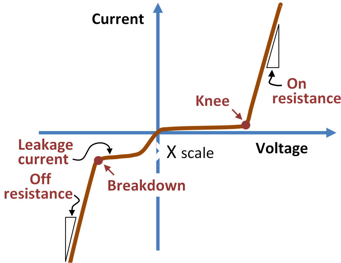 Diode characteristics:Static Resistance, Dynamic Resistance ...
