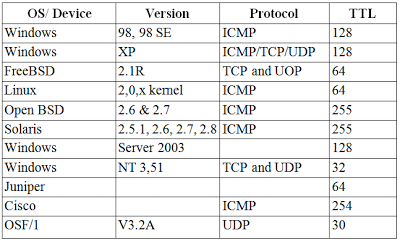 Packet Internet Groper ( PING ) , Nisan