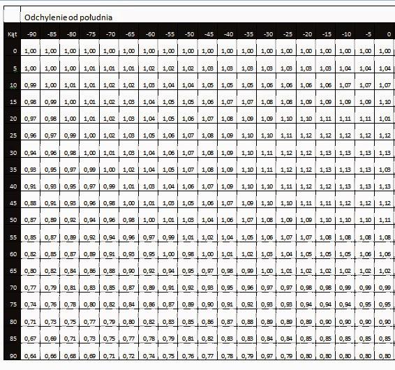 tabela współczynników nasłonecznienia