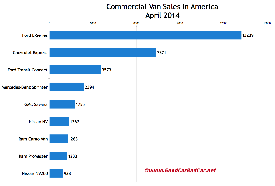 USA commercial van sales chart April 2014