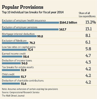 Popular tax breaks and what they cost