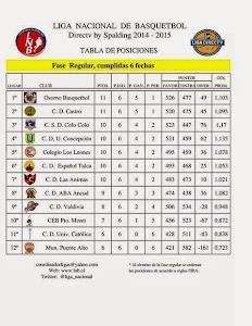 Tabla Posiciones Liga Directv by Spalding