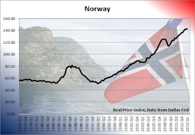 norway home prices graph, norway housing bubble chart