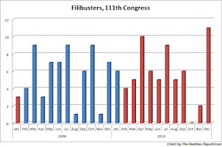 matching record-breaking filibuster total 110th congress spread parties chart demonstrates