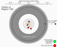 http://sciencythoughts.blogspot.co.uk/2014/04/kepler-186f-earth-sized-planet-in.html