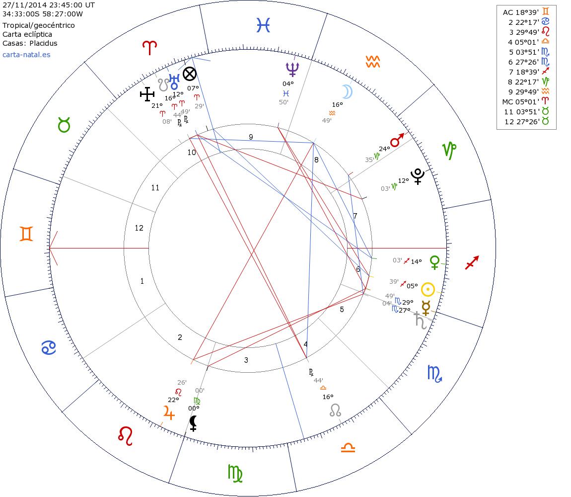 Predicción Astrologica: River vs Boca