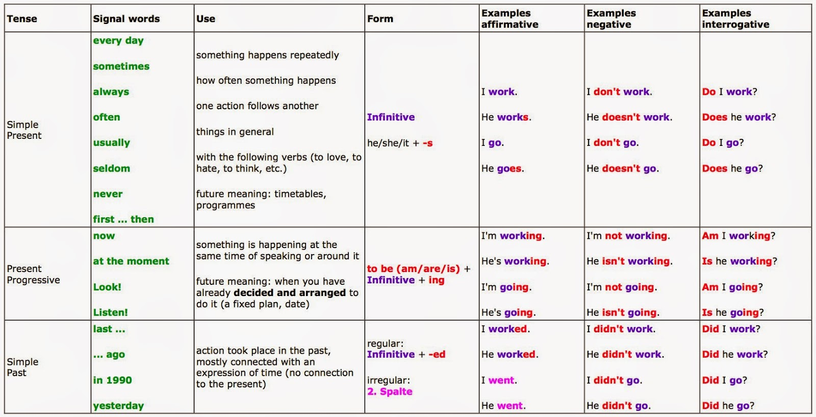 English is fun 4 tables to understand english tenses better for 12 tenses table with example