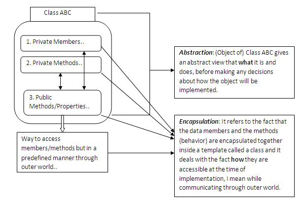 abstraction polymorphism inheritance and encapsulation information technology essay Encapsulation object-oriented programming has four key concepts: abstraction, encapsulation, inheritance and polymorphism encapsulation is the technique used by a programmer to control the extent to which classes hides their implementation details and internal data from other classes.