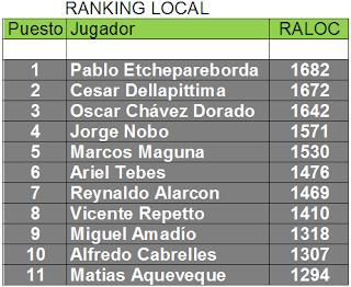 Ranking Local
