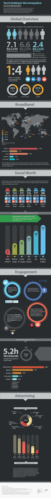 http://socialmediatoday.com/irfan-ahmad/1993606/global-overview-internet-mobile-and-social-media-engagement-and-usage-infographi