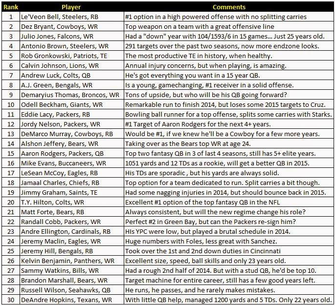 Fantasy Football Evil Empire Top 25 Dynasty Idp Des