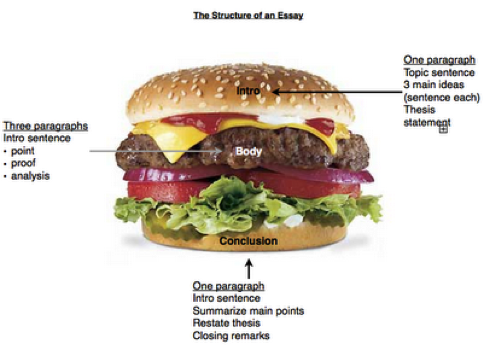 "fast food nation essay conclusion In ""fast food nation: the dark side of the all-american meal"" (2002), eric schlosser argues that "" fast food is solely responsible for every social problem."