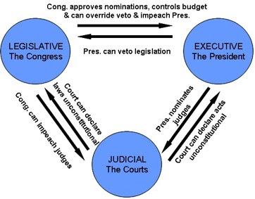 the judiciary and republicanism essay